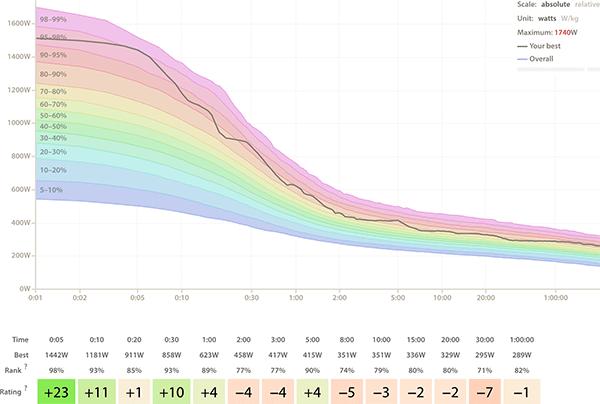 Cycling Analytics — Bike power meter and performance